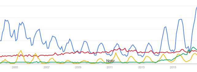 Google Trends Birkenstock versus Stan Smith Chucks Espadrilles Modepilot